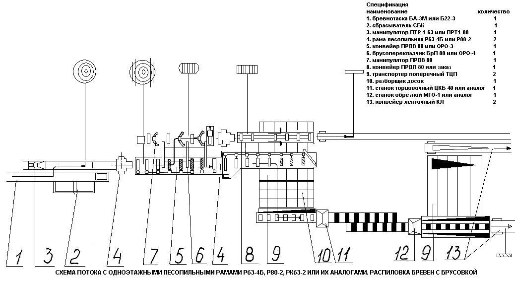 """""""НОВОТЕХ """" 2004. uCoz.  Схемы построения лесопильных потоков."""